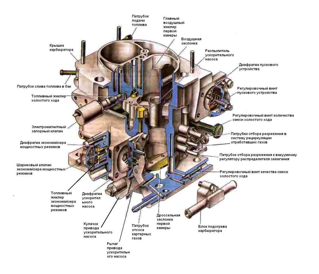 Основные узлы карбюратора Солекс 21073