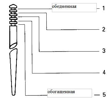 Положение влияние замка иглы карбюратора Микуни на состав смеси