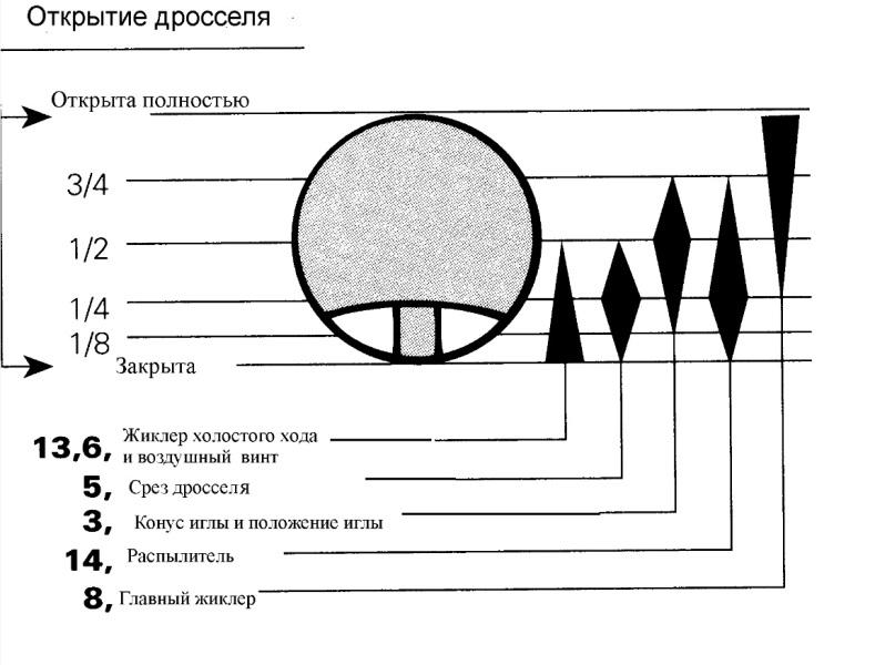 Работа элементов карбюратора Микуни на разных режимах