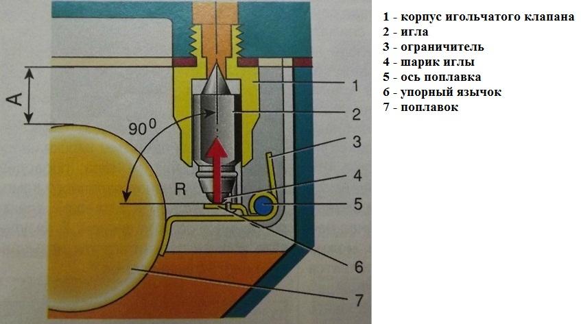 Положение язычка поплавка карбюратора ВАЗ 2107