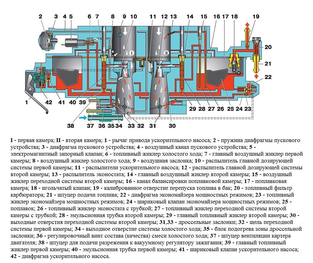 Схема карбюратора ВАЗ 2110