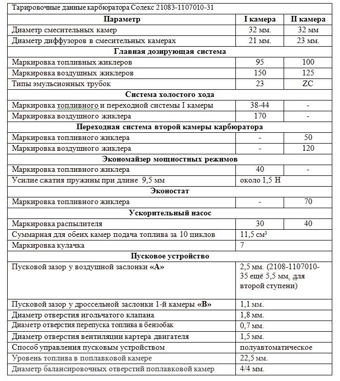 Тарировочные данные карбюратора ВАЗ 2110 21083-1107010-31
