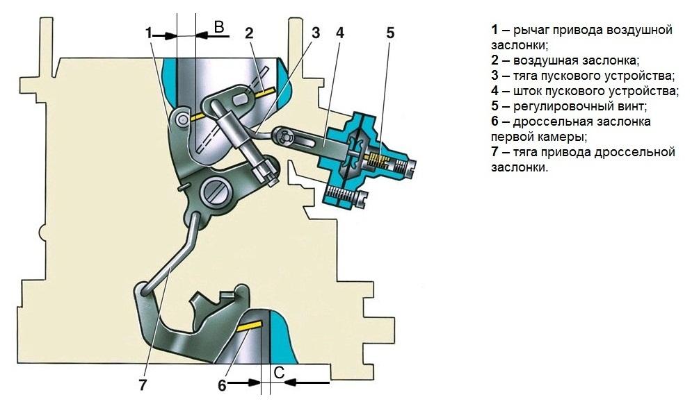 Регулировка пускового устройства карбюратора ВАЗ 2106