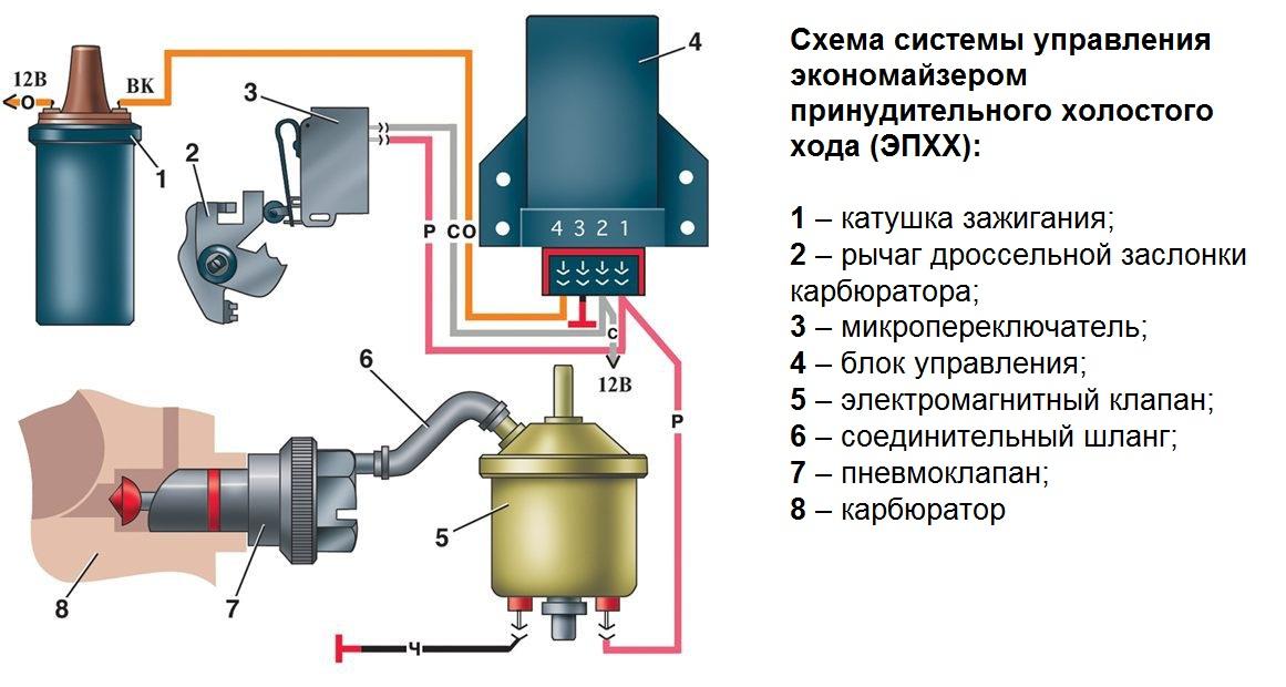 ЭПХХ ВАЗ 2107