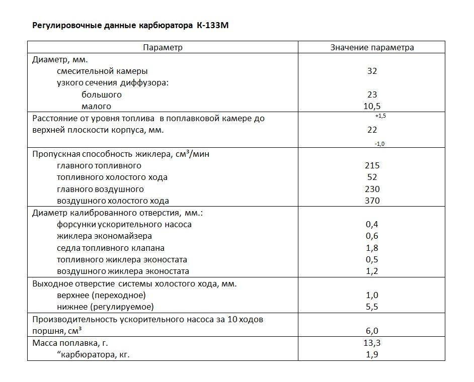 Регулировочные данные карбюратора К-133М