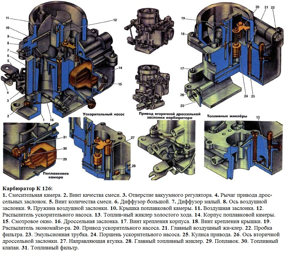 Устройство карбюратора К-126