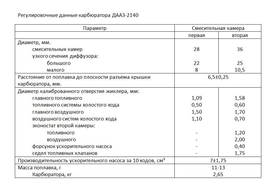 Регулировочные данные ДААЗ-2140